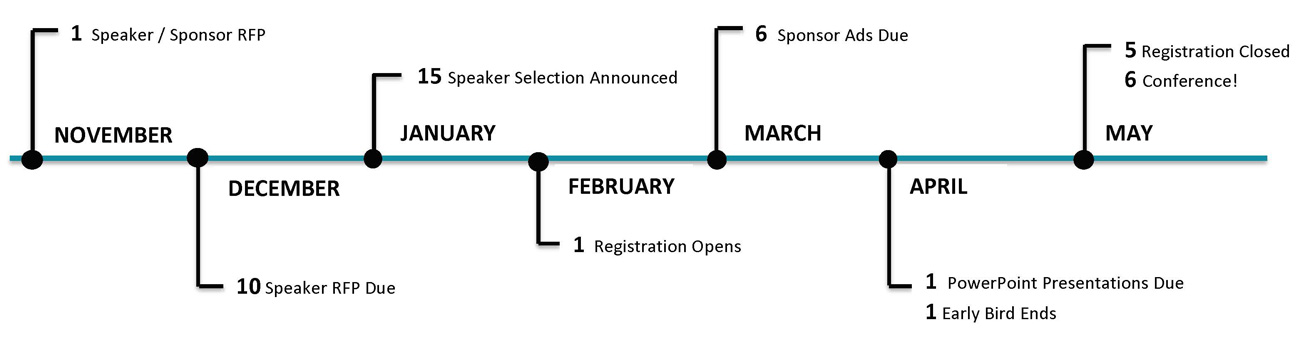 Speaker and Sponsor Timeline